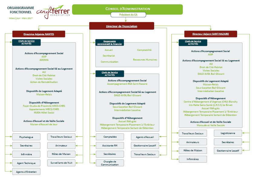Organigramme Fonctionnel ANEF-FERRER