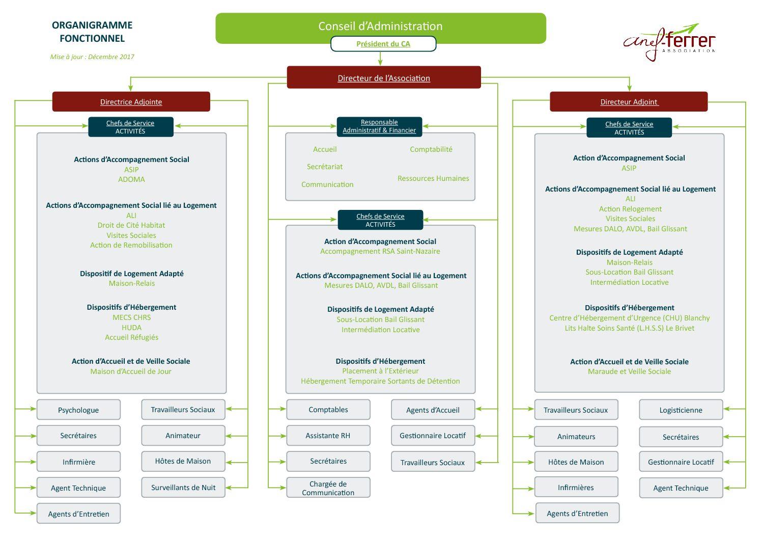 organigramme-fonctionnel-dcembre-2017