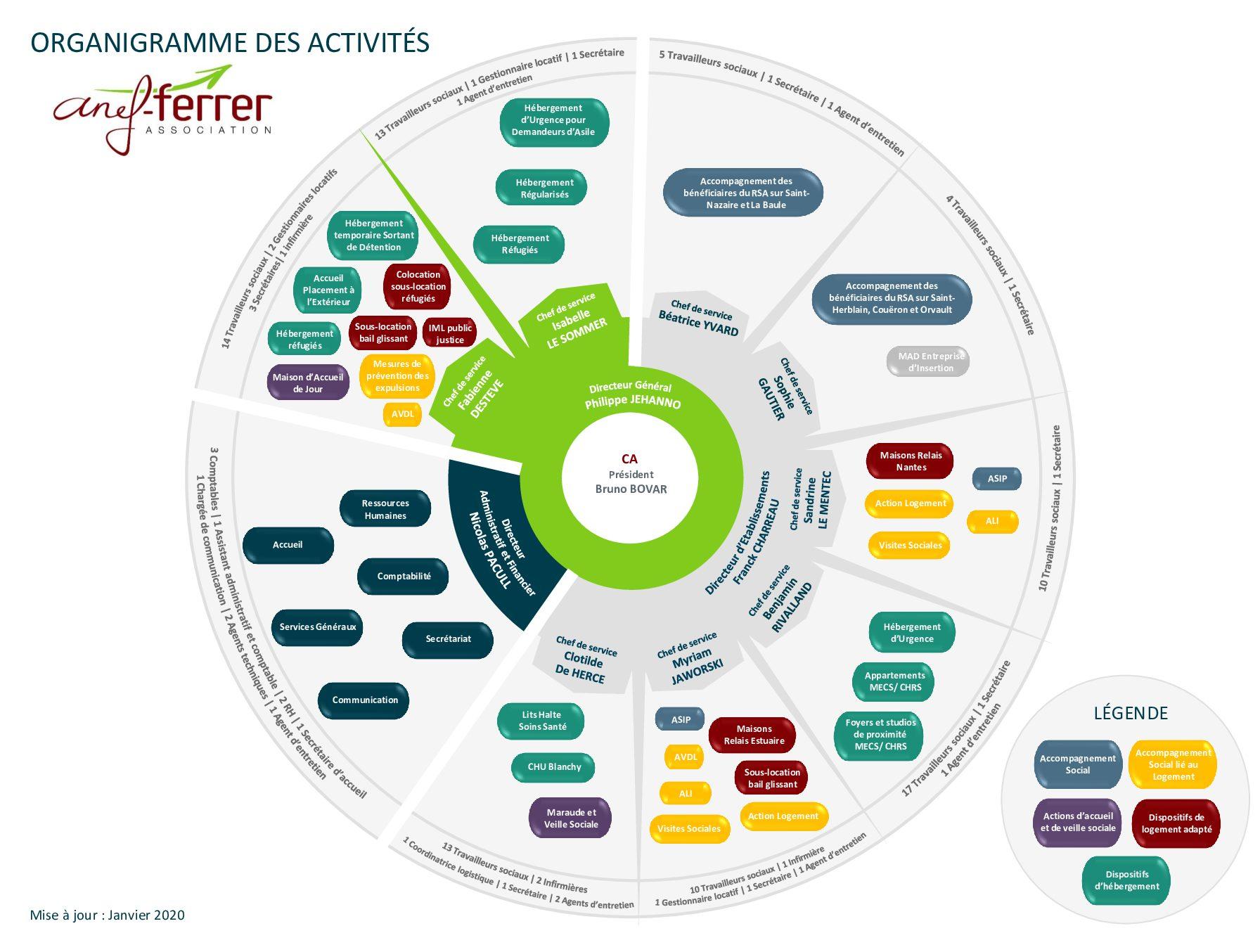 organigramme-des-activits-janvier-2020