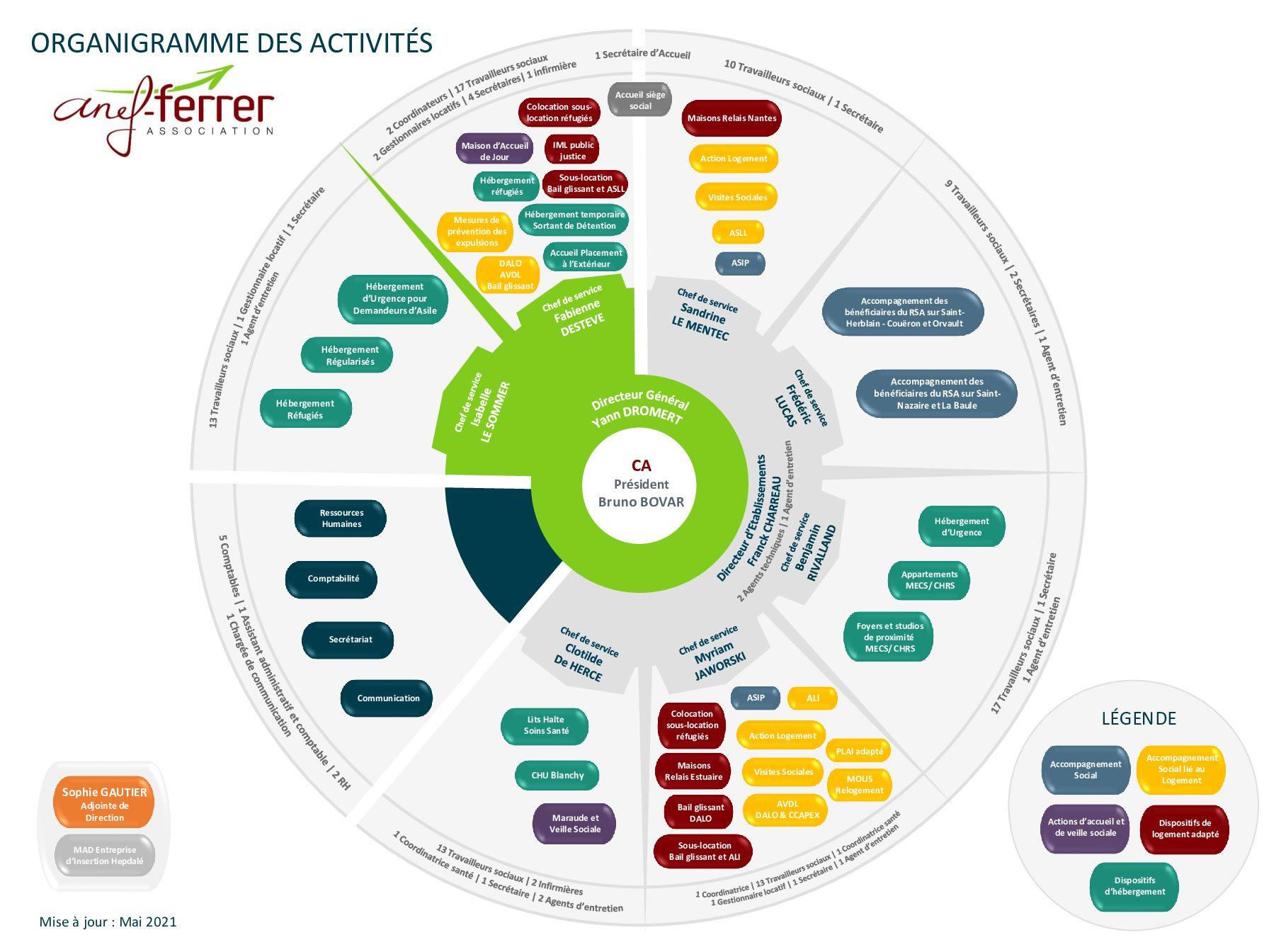organigramme-des-activits-mai-2021